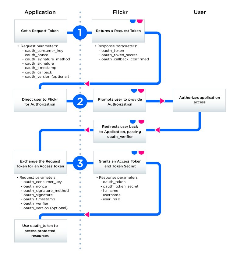 Flickr OAuth Authorization Flow